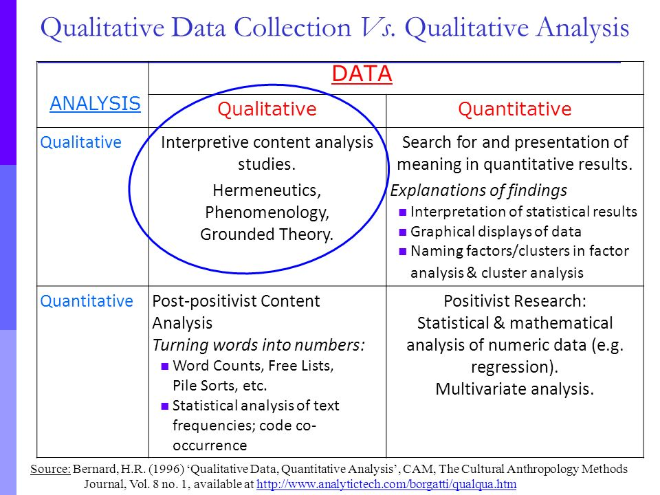 qualitative data collection essay The individual interview method is the most widely used method of data collection in qualitative research and a range of data can be collected including field notes, audio and video recordings, images or.
