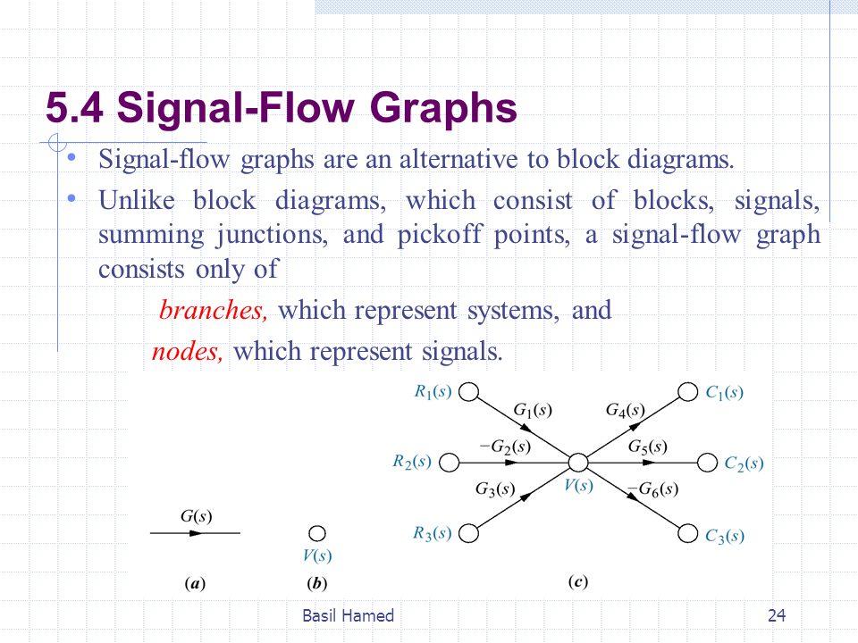 Block diagram and signal flow graph representation wiring diagram block diagram and signal flow graph representation images gallery ccuart Gallery