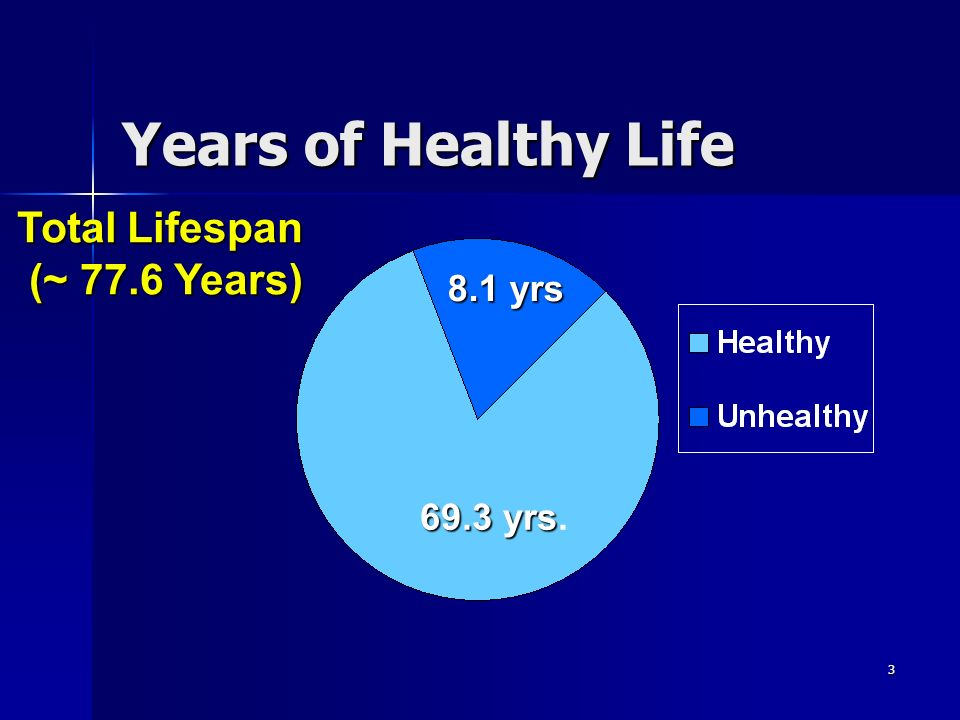 Years of Healthy Life Total Lifespan (~ 77.6 Years) 8.1 yrs 69.3 yrs.