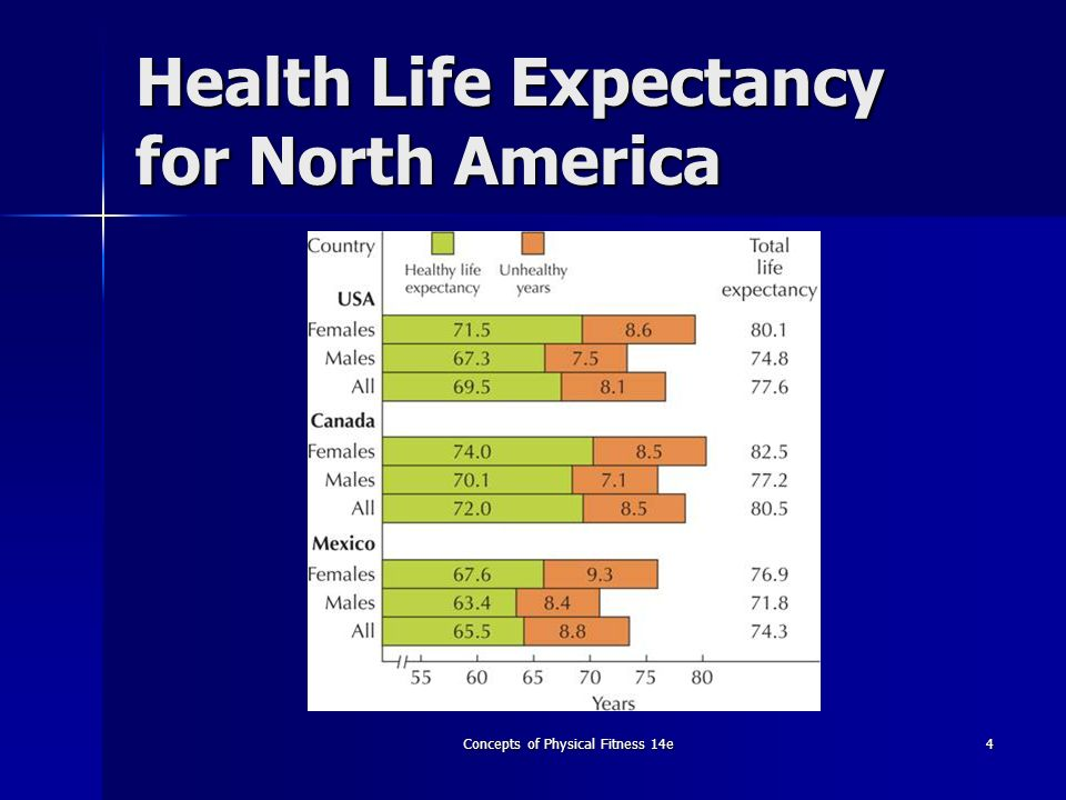 Health Life Expectancy for North America
