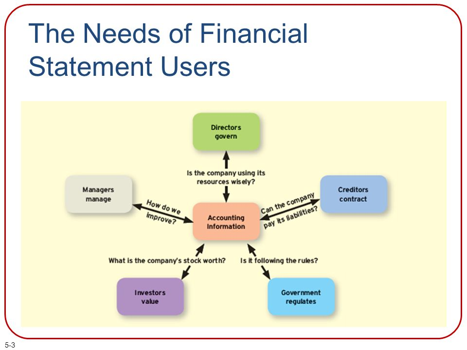 d356c9d173c Financial Reporting and Analysis - ppt download