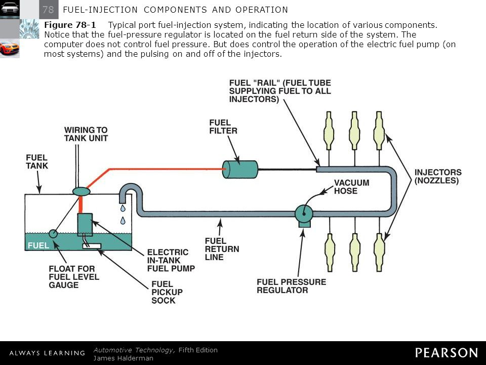 fuel-injection components and operation  2 figure typical port