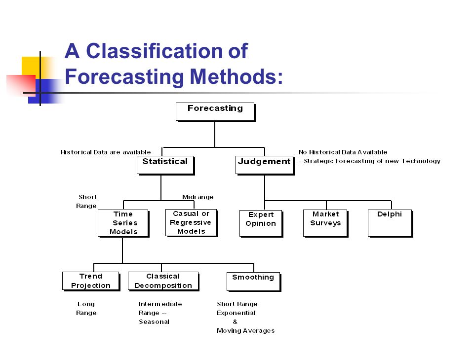 The Importance of Forecasting in POM - ppt video online download