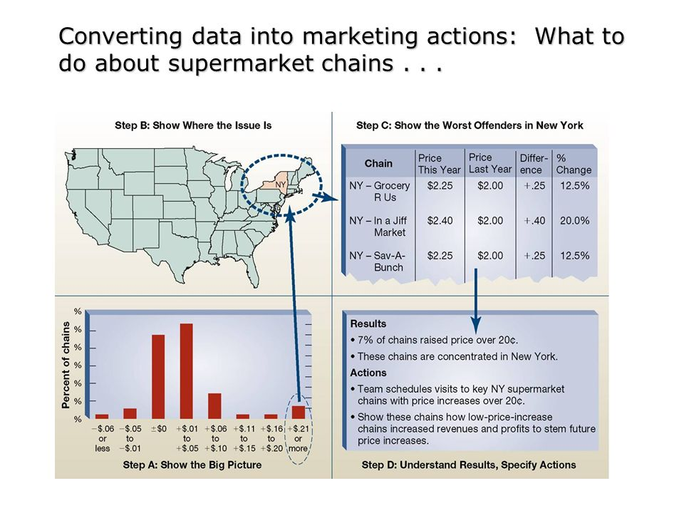 Converting data into marketing actions: What to do about supermarket chains . . .