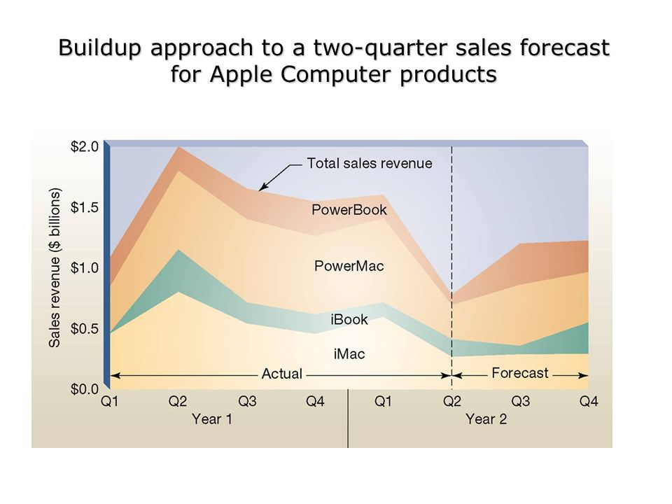 Buildup approach to a two-quarter sales forecast for Apple Computer products