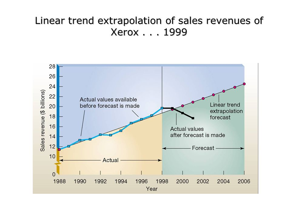 Linear trend extrapolation of sales revenues of Xerox