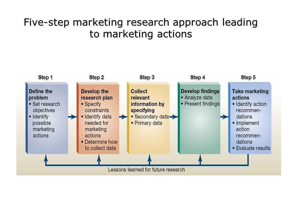 Five-step marketing research approach leading to marketing actions