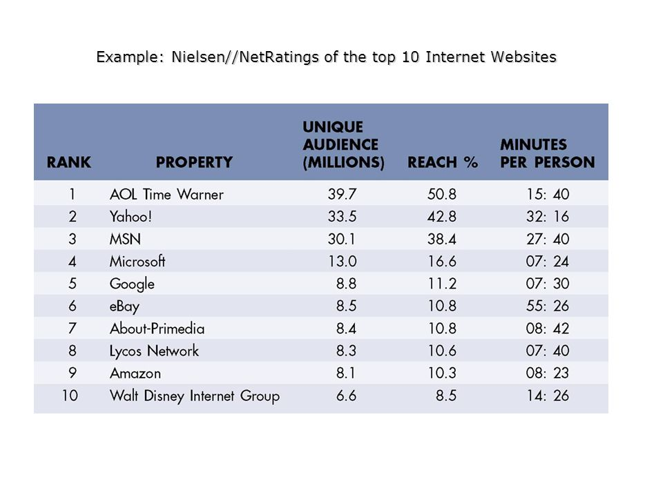 Example: Nielsen//NetRatings of the top 10 Internet Websites