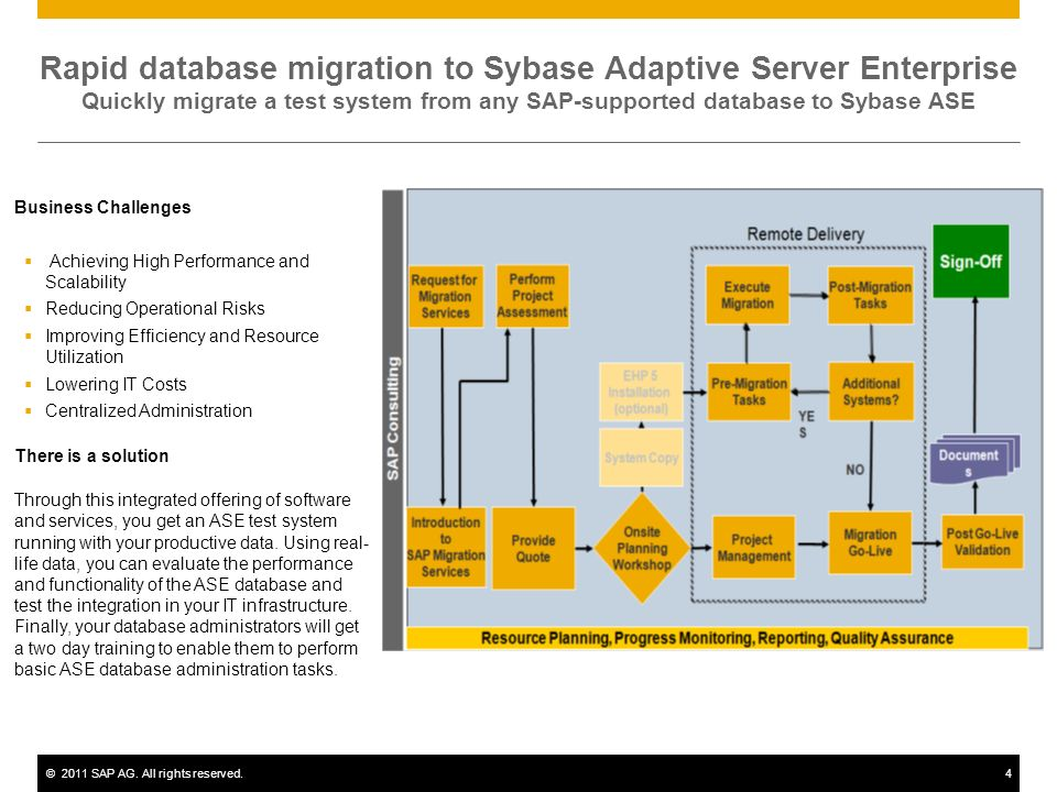 Rapid database migration to Sybase Adaptive Server Enterprise Quickly migrate a test system from any SAP-supported database to Sybase ASE
