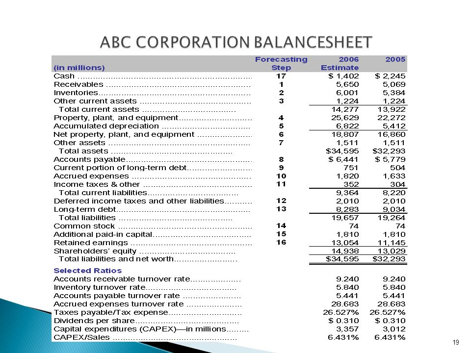 DAC 511 CORPORATE FINANCIAL REPORTING & ANALYSIS - ppt download