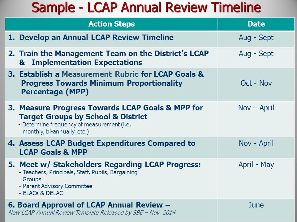 Lcap infographic overview gobo.