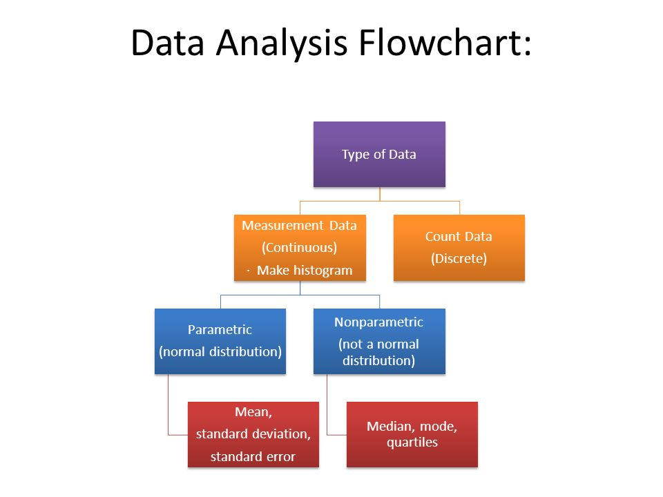 Quantitative Skills Data Analysis And Graphing Ppt Video Online
