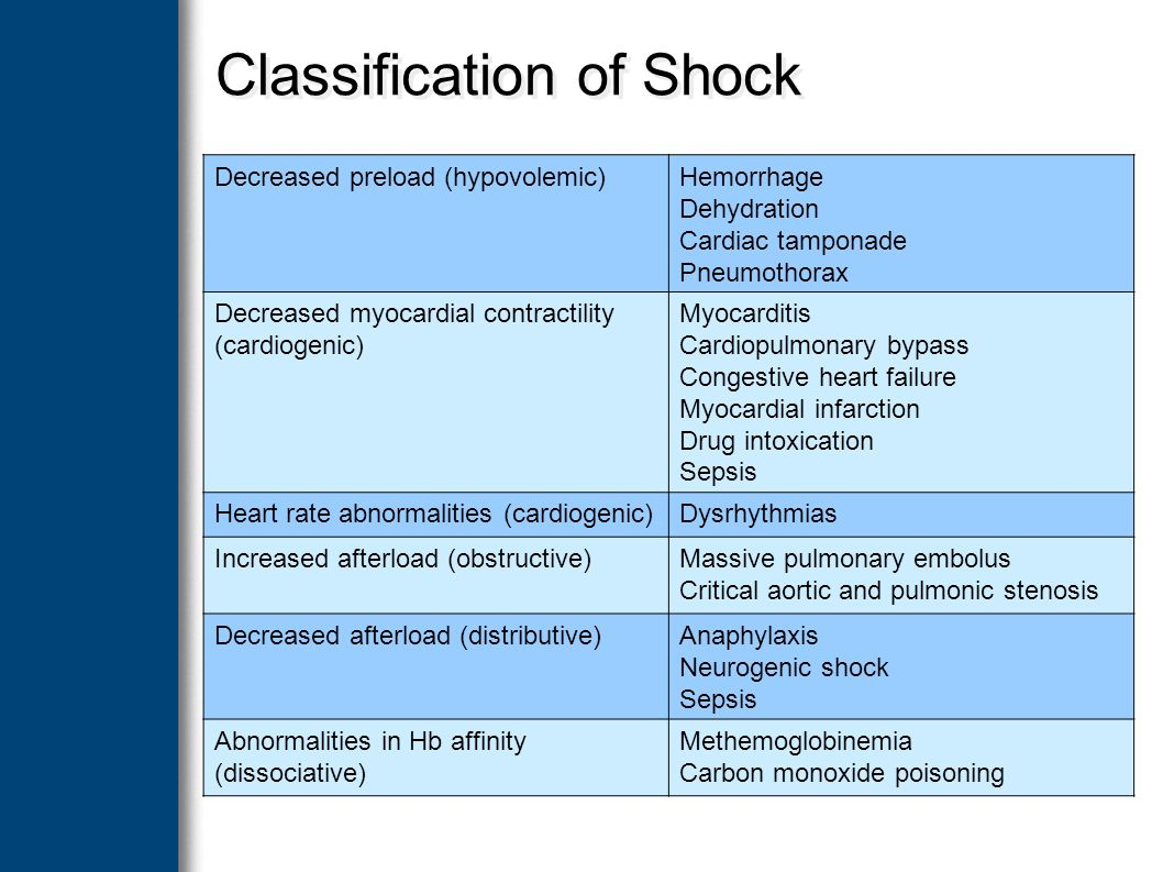 Classification of shock, definition of the concept