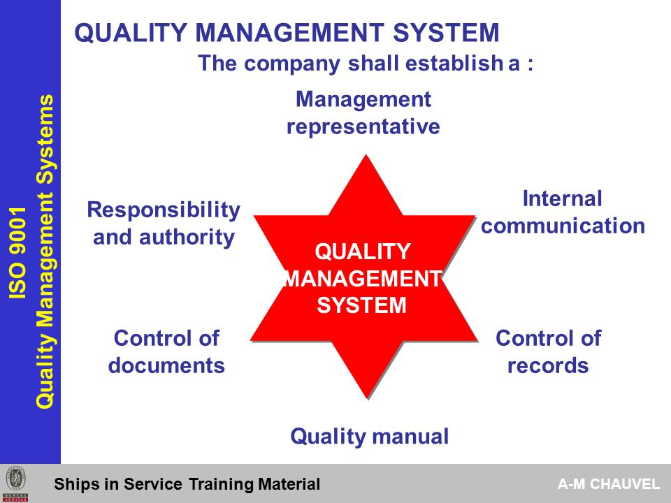Quality Management Systems Ppt Download