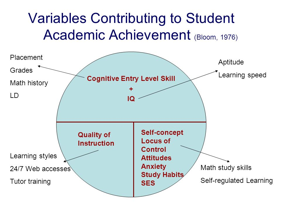 thesis on study habits and math performance Research question do study habits of mathematics students' differ on the basis of gender progressive academic publishing, uk the result of the findings indicates that a significant positive relationship exist between students study habits and their performance in mathematics.