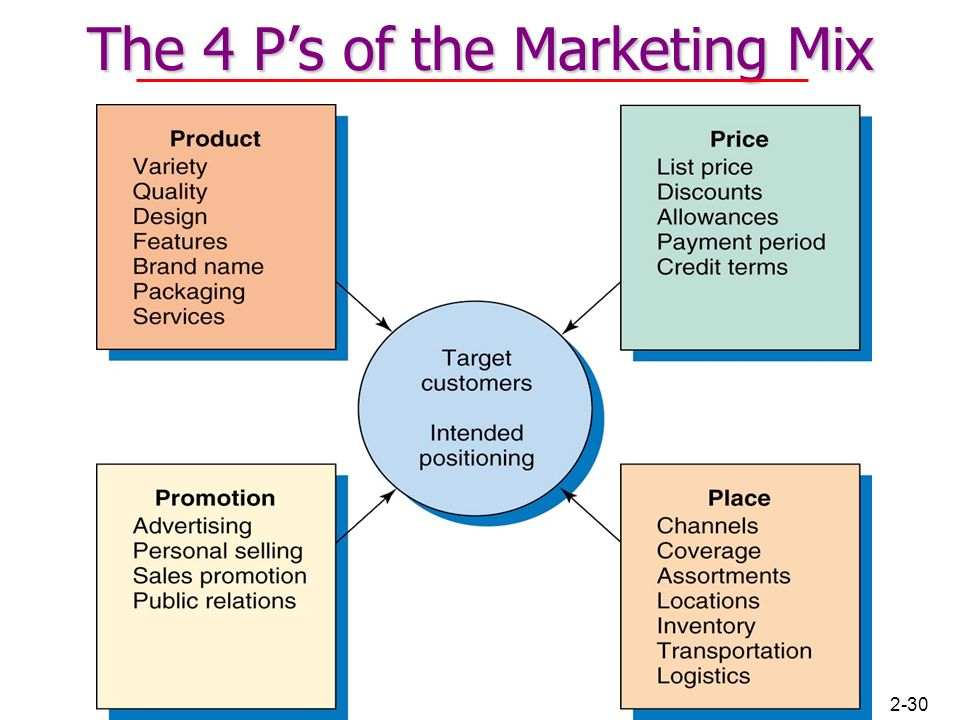 "critical analysis marketing mix Critical evaluation of the marketing mix ""the marketing mix is a combination of product, price, place and promotion (the four p's) that helps increase sales to the target market"" (mccarthy, 1960 cited in combe 2006 p126) this systematic tool is more commonly used once a business has decided on its overall competitive marketing strategy."