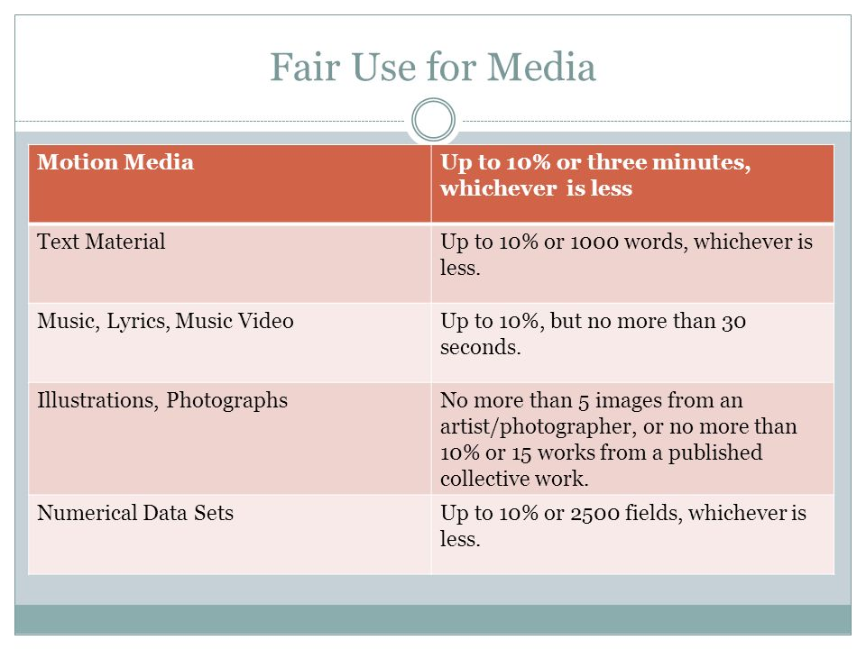Fair Use for Media Motion Media Up to 10% or three minutes,