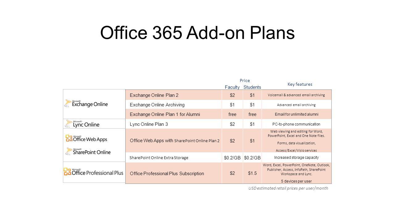 Visio Online Plan 1 Vs Plan 2