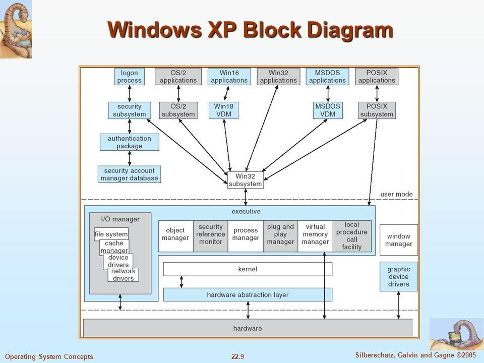 Windows Block Diagram Schematic Diagram