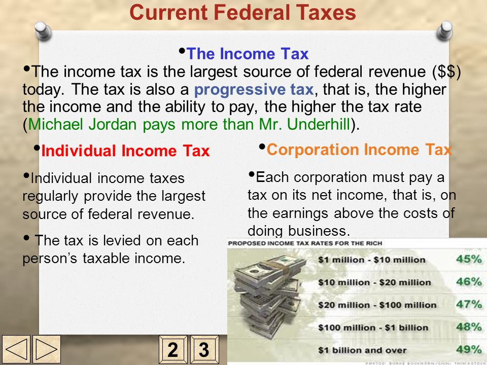 Corporation Income Tax