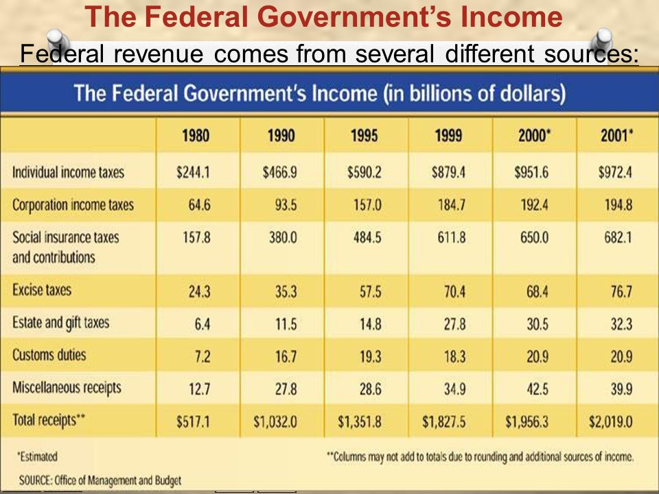 The Federal Government's Income