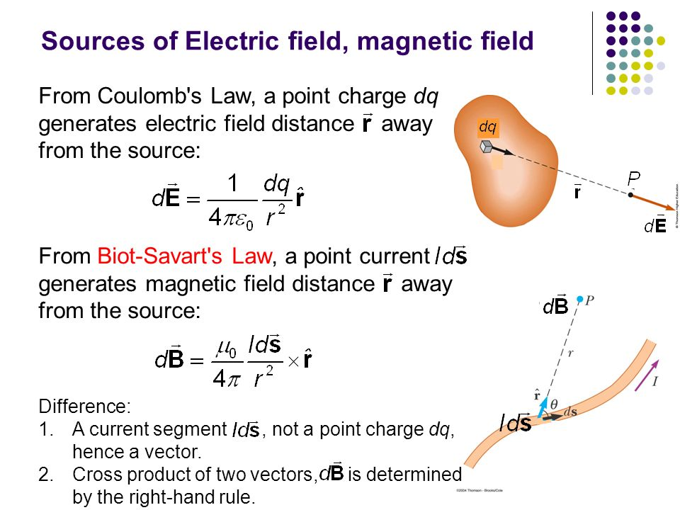 SOURCE OF MAGNETIC FIELD EBOOK DOWNLOAD