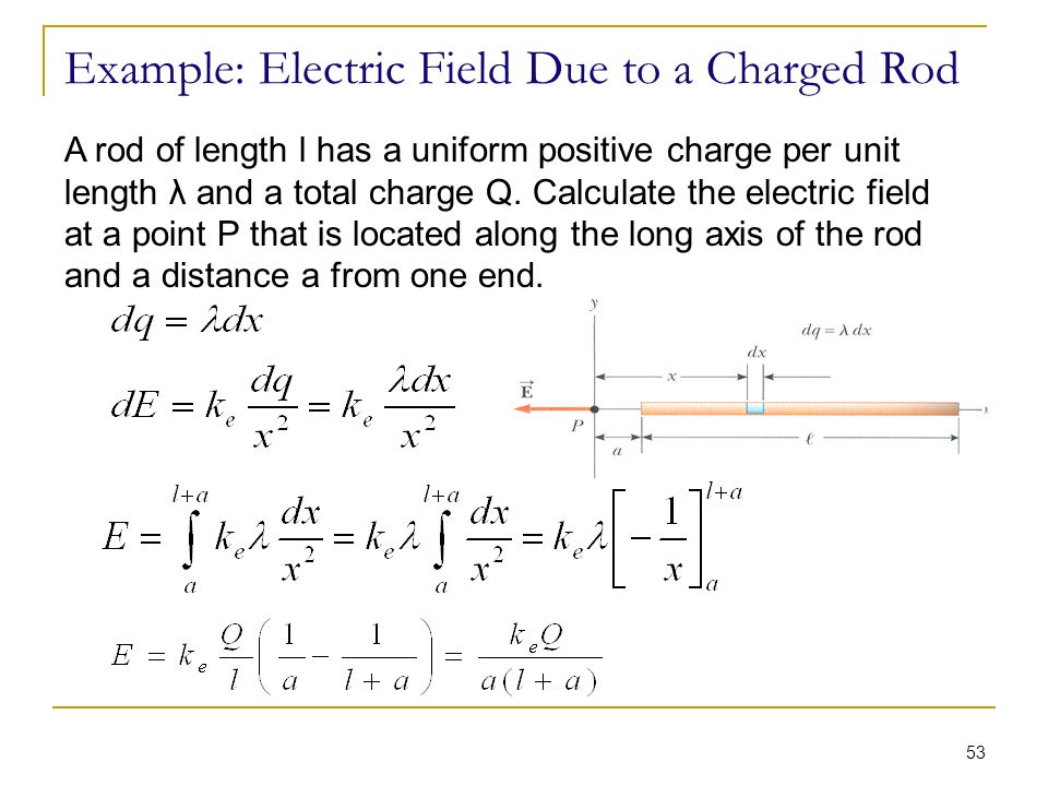 Electric Potential Due To A Ring With Non Uniform Charge