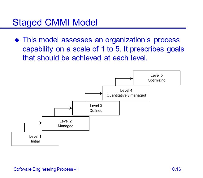 cmm in software engineering