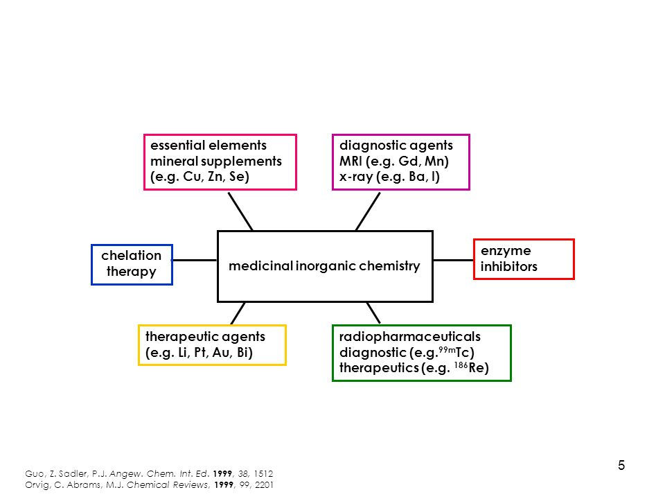 Medicinal Inorganic Chemistry and the Treatment of Disease
