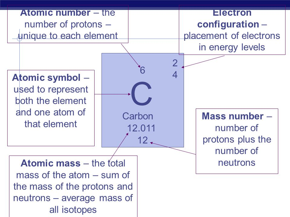 C Atomic number – the number of protons – unique to each element