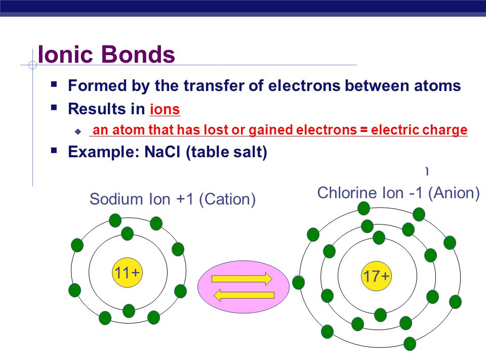 Ionic Bonds Formed by the transfer of electrons between atoms