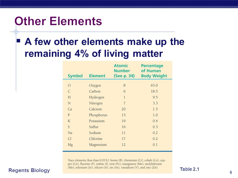Other Elements A few other elements make up the remaining 4% of living matter Table 2.1