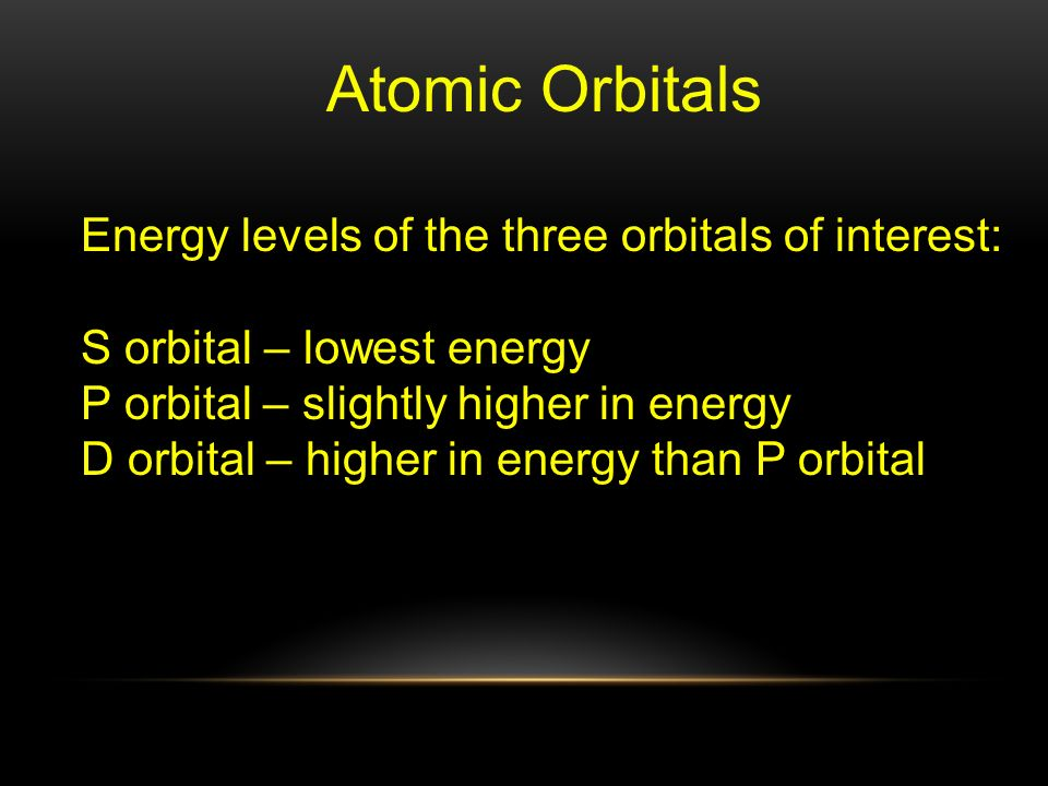 Atomic Orbitals Energy levels of the three orbitals of interest: