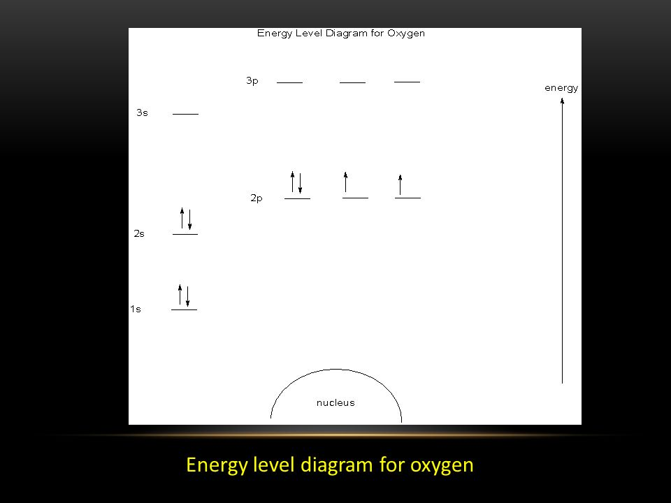 Energy level diagram for oxygen
