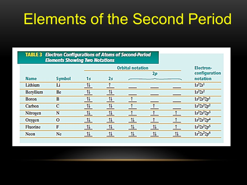 Elements of the Second Period