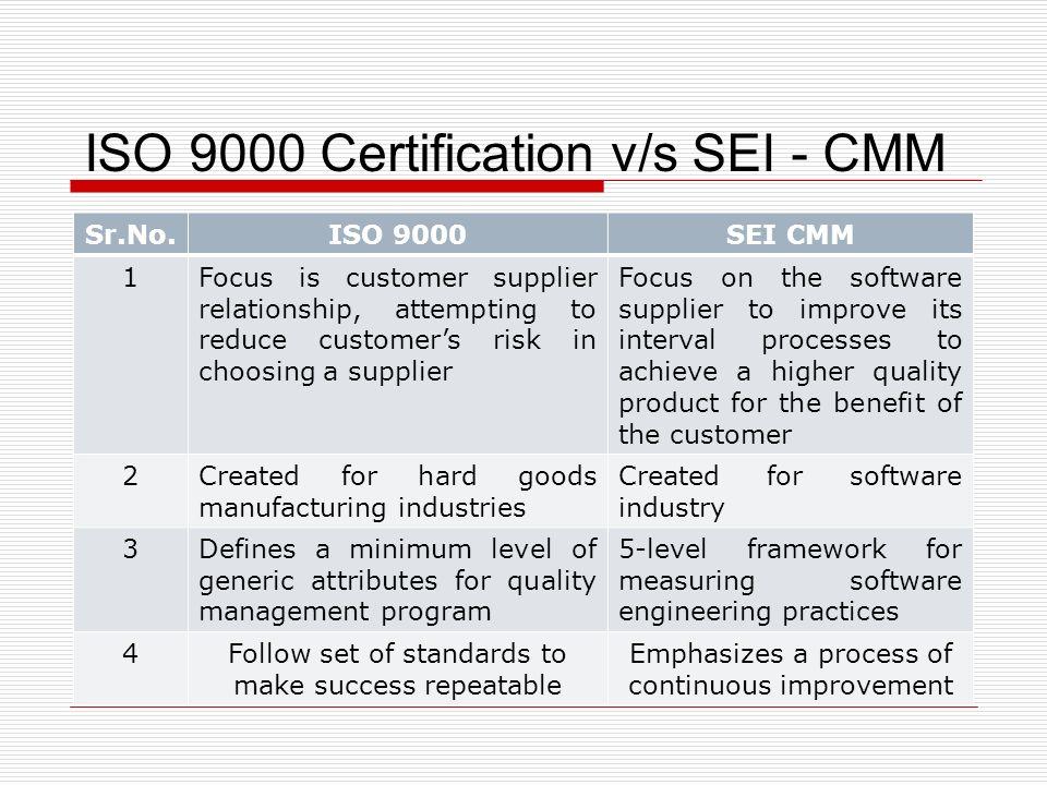 Unit Ii Chapter Software Quality Assurancesqa Ppt Video Online