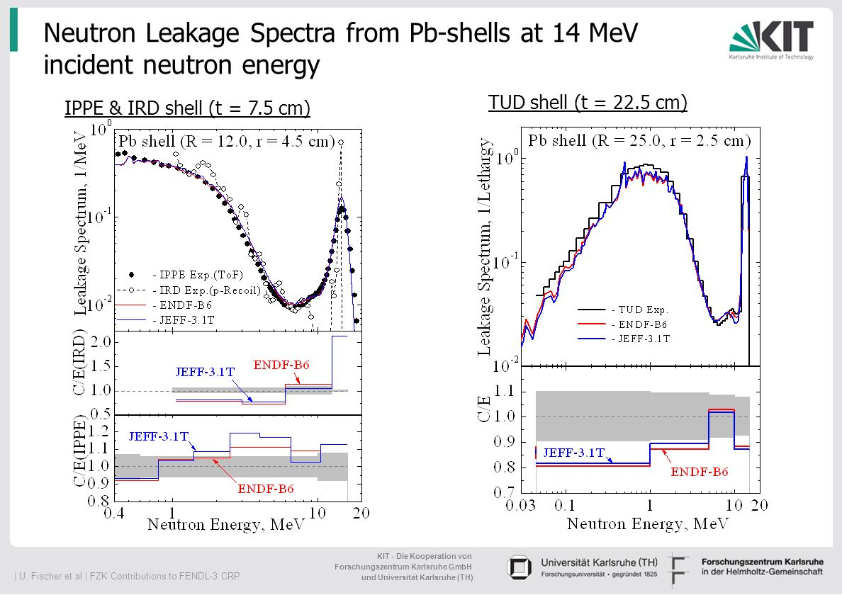 Neutron Leakage Spectra from Pb-shells at 14 MeV incident neutron energy