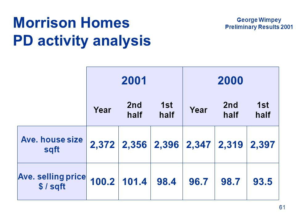 Morrison Homes PD activity analysis