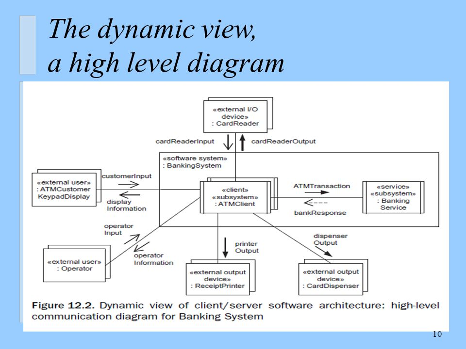 Design Of Software Architecture Ppt Download