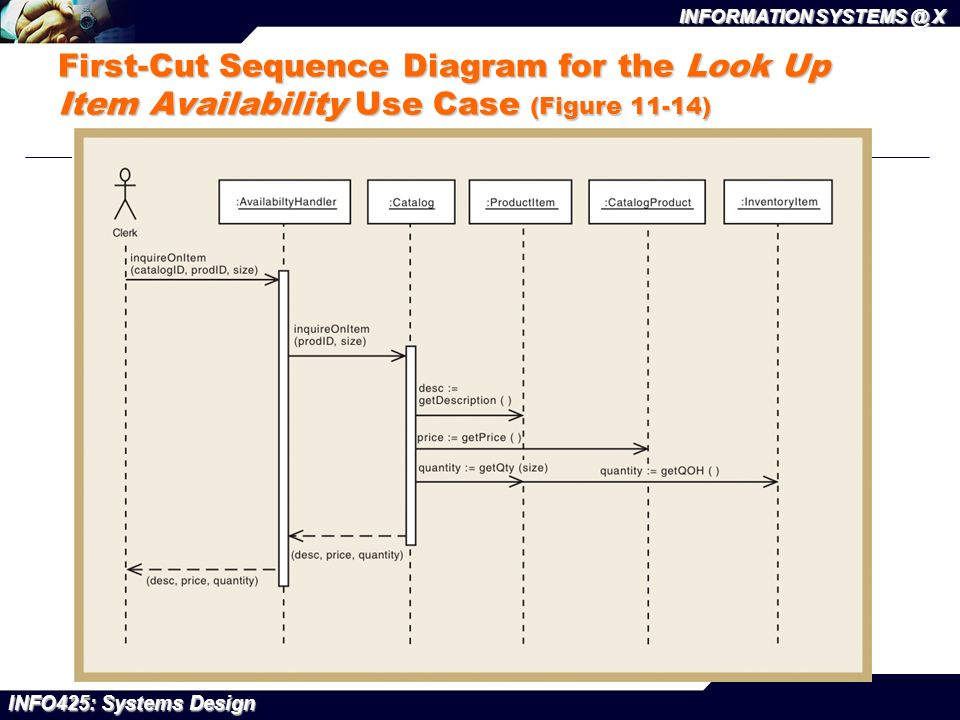 The object oriented approach to design ppt video online download 36 first cut sequence diagram for the look up item availability use case figure 11 14 ccuart Choice Image
