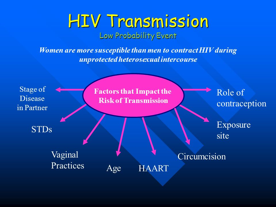 Heterosexual male hiv risk