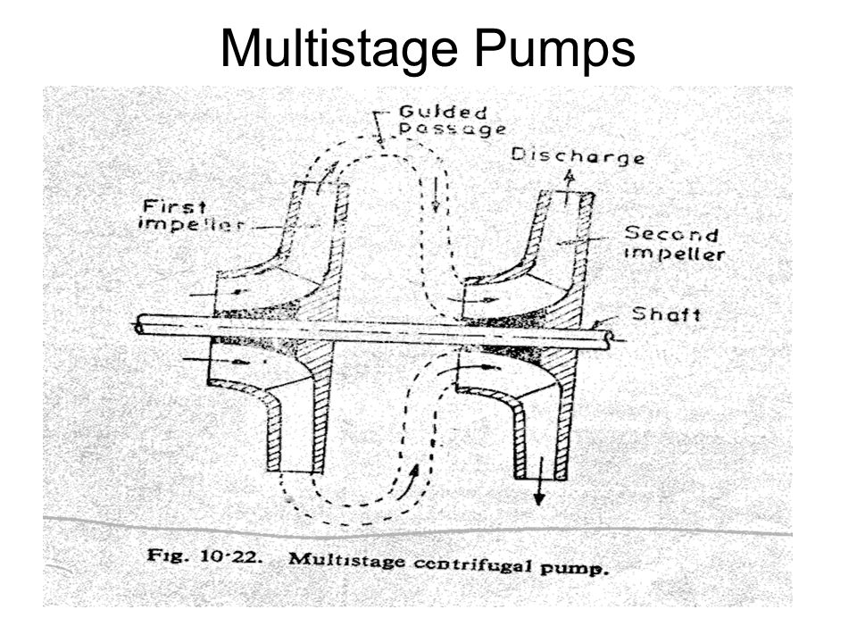 components of centrifugal pumps