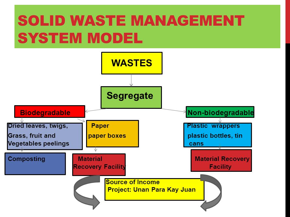 sources of solid waste management pdf