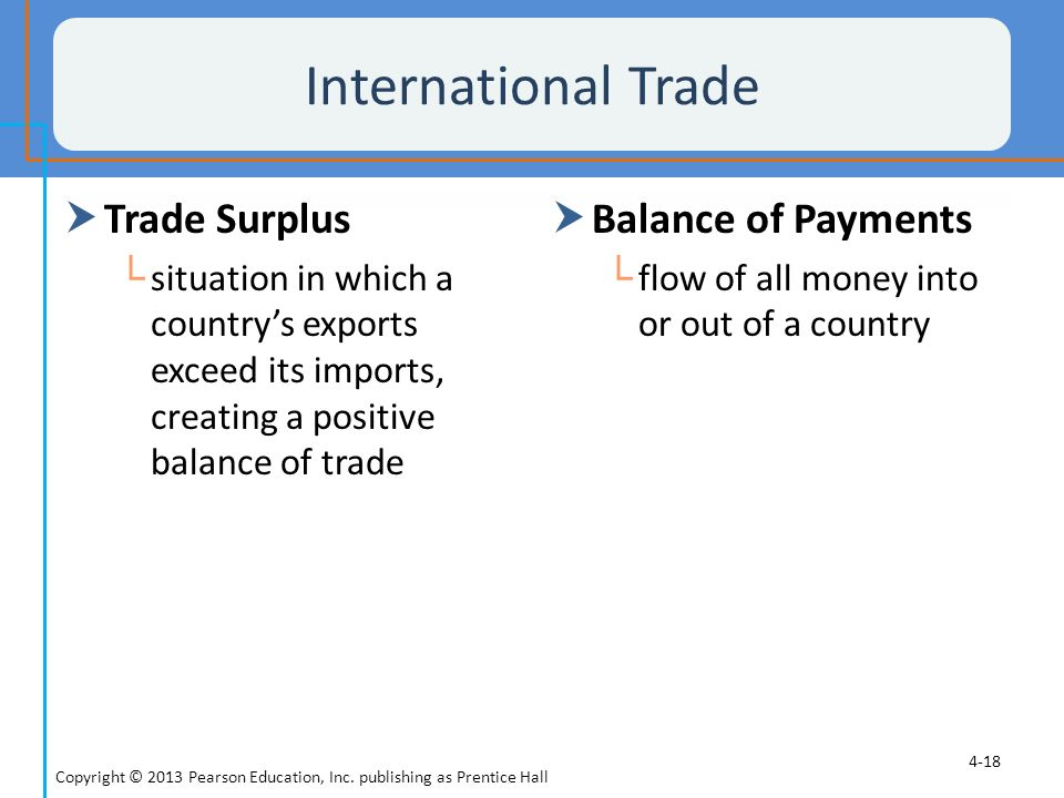 International Trade Trade Surplus Balance of Payments