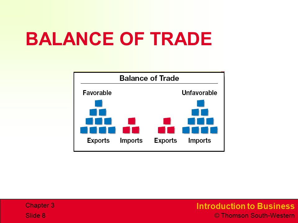 BALANCE OF TRADE Chapter 3