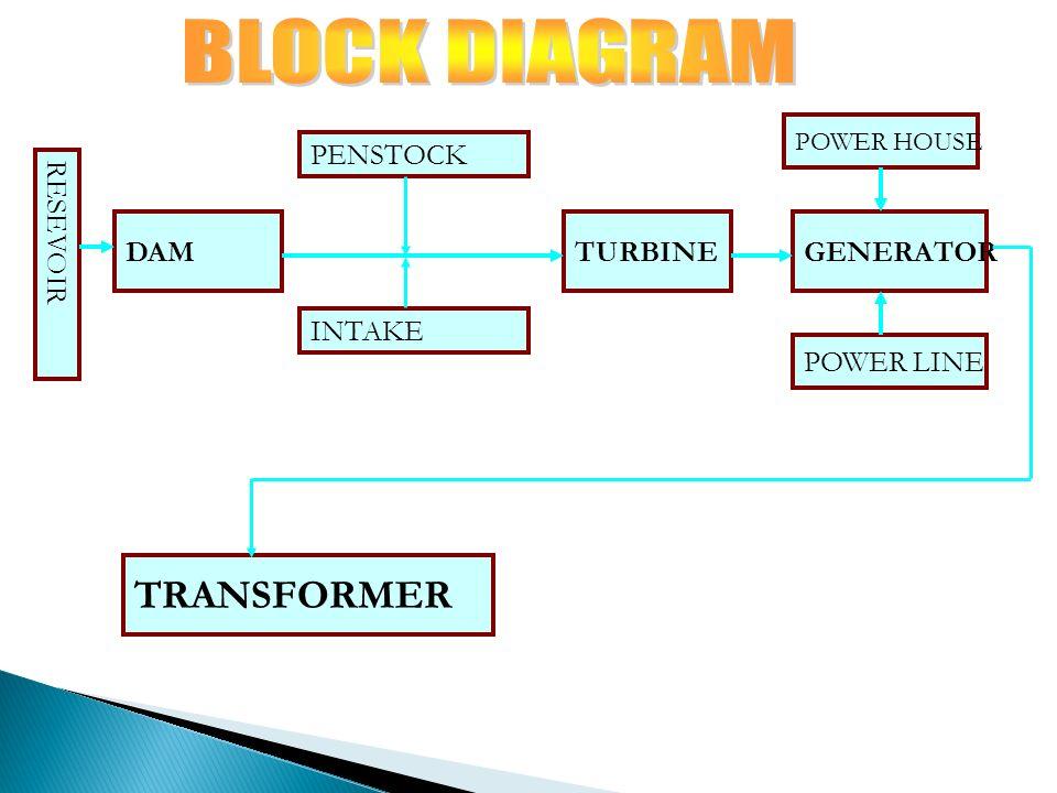 Hydroelectric Power Block Diagram Wiring