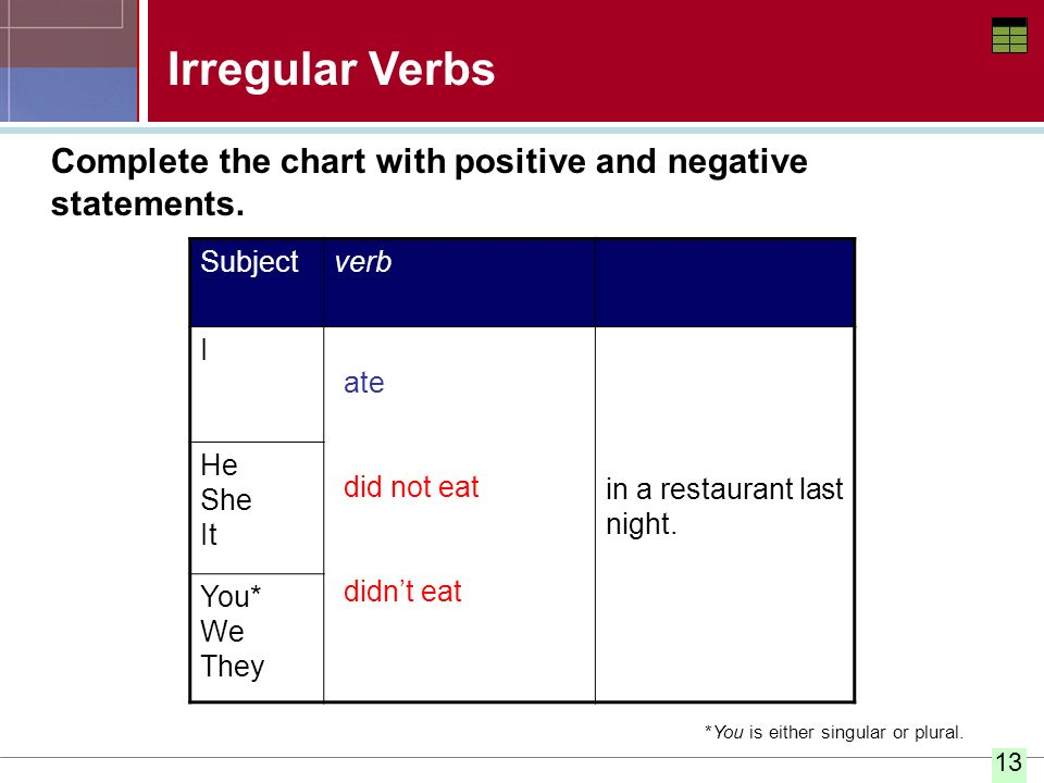 Irregular Verbs Complete the chart with positive and negative statements. Subject. verb. I. in a restaurant last night.