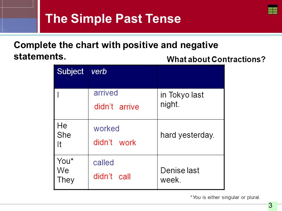 The Simple Past Tense Complete the chart with positive and negative statements. What about Contractions