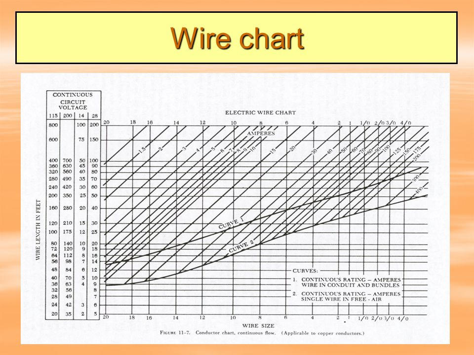 Amazing Electrical Wire Sizes And Current Ratings Embellishment ...