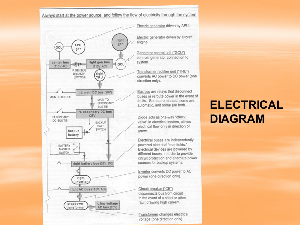 Aircraft Electrical Systems Ppt Download. 66 Electrical Diagram. Wiring. 115v Breaker Wiring Diagram At Eloancard.info